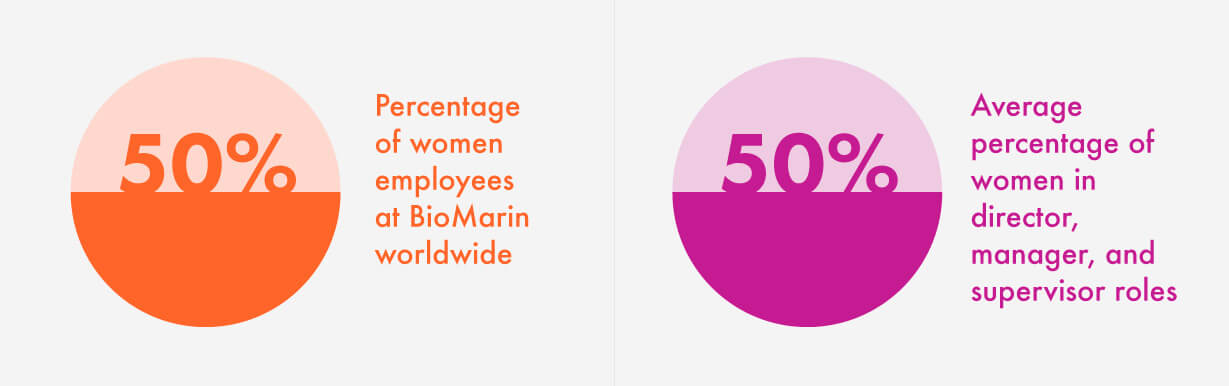 Image: 50% - Percentage of women employees at BioMarin worldwide